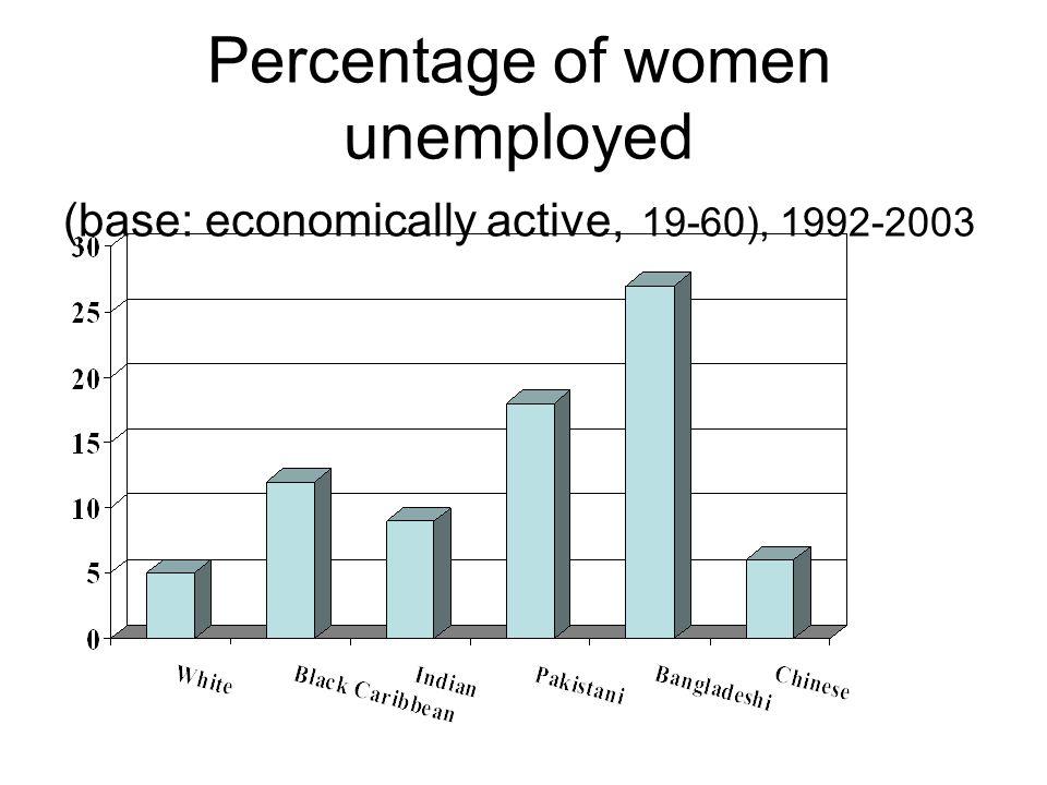 Percentage of women unemployed (base: economically active, 19-60), 1992-2003