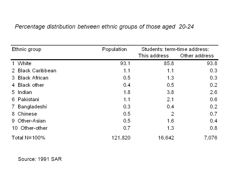 Percentage distribution between ethnic groups of those aged 20-24 Source: 1991 SAR
