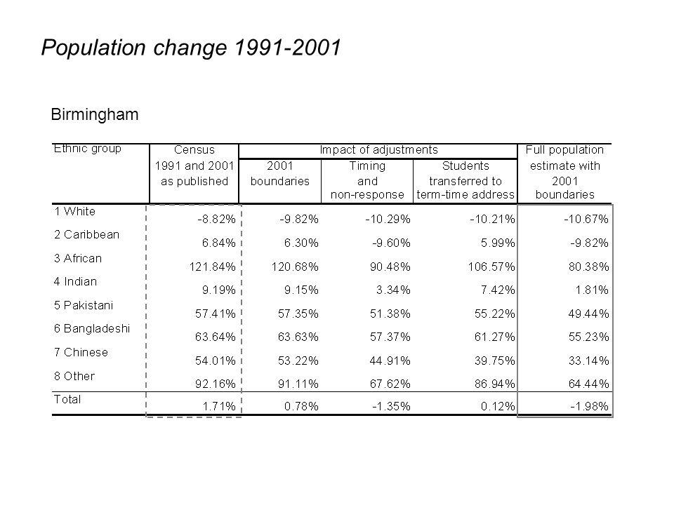 Population change 1991-2001 Birmingham