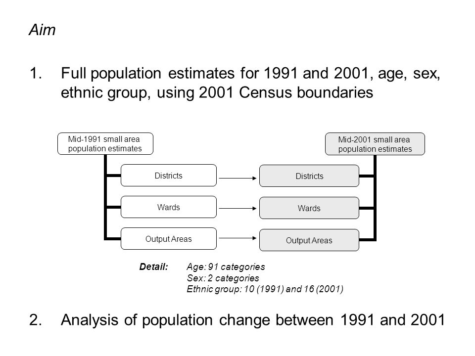 1.Full population estimates for 1991 and 2001, age, sex, ethnic group, using 2001 Census boundaries 2.Analysis of population change between 1991 and 2001 Detail:Age: 91 categories Sex: 2 categories Ethnic group: 10 (1991) and 16 (2001) Aim Mid-1991 small area population estimates Districts Wards Output Areas Mid-2001 small area population estimates Districts Wards Output Areas