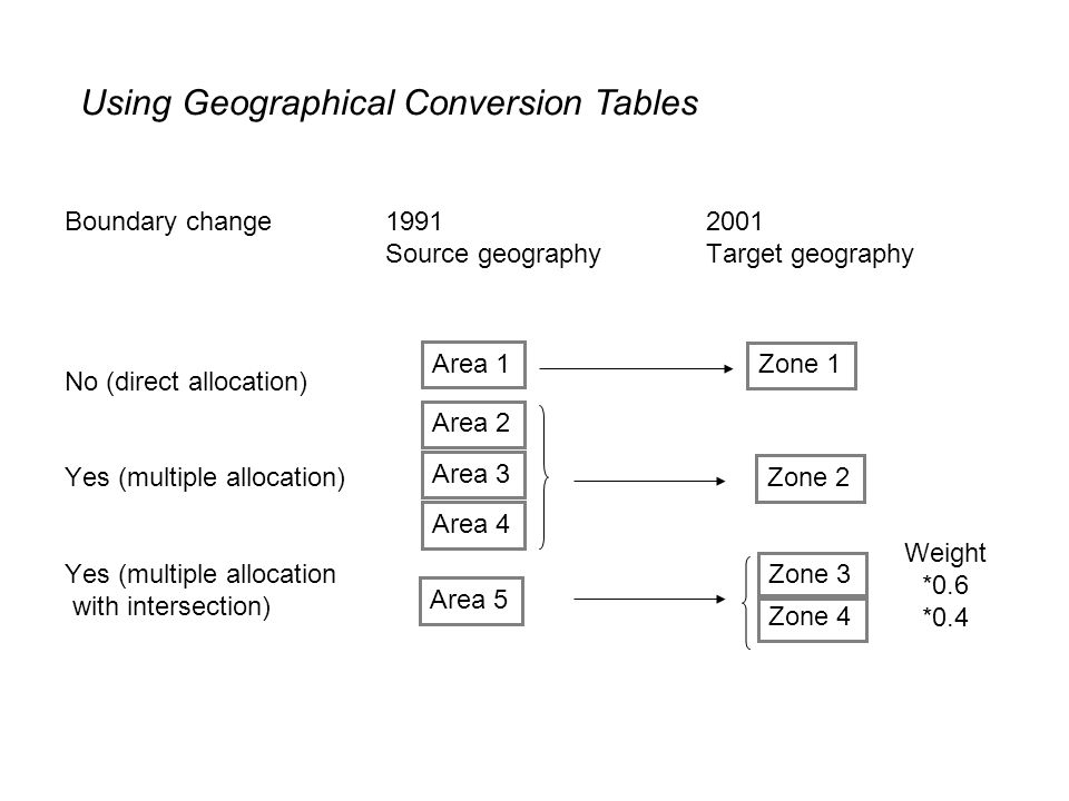 Boundary change 19912001 Source geographyTarget geography No (direct allocation) Yes (multiple allocation) Yes (multiple allocation with intersection) Area 1 Zone 1 Zone 2 Area 2 Area 3 Area 4 Area 5 Zone 3 Zone 4 Weight *0.6 *0.4 Using Geographical Conversion Tables