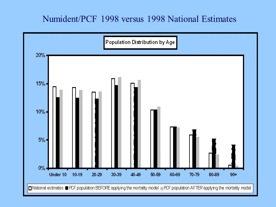 Numident/PCF 1998 versus 1998 National Estimates