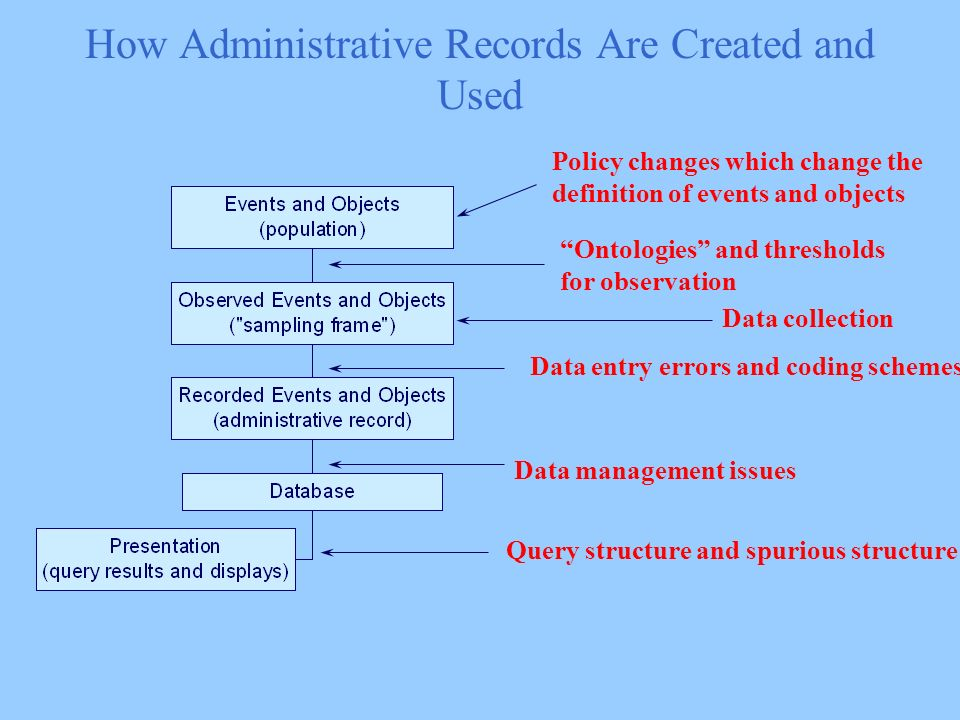 How Administrative Records Are Created and Used Policy changes which change the definition of events and objects Ontologies and thresholds for observation Data entry errors and coding schemes Data management issues Query structure and spurious structure Data collection
