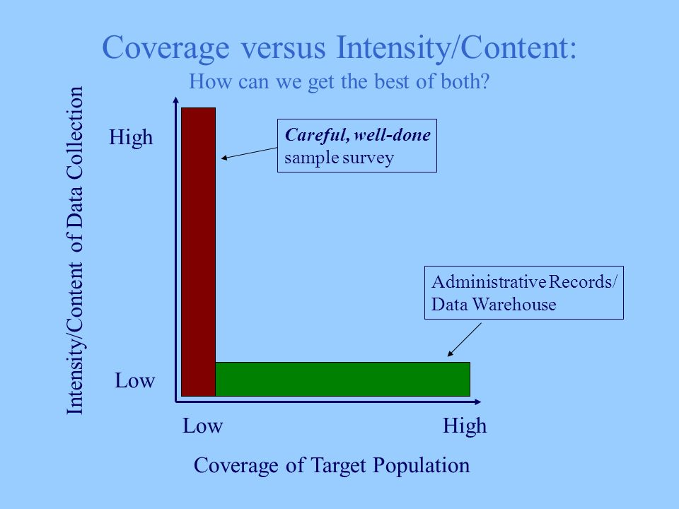 Coverage of Target Population Intensity/Content of Data Collection LowHigh Low High Administrative Records/ Data Warehouse Careful, well-done sample survey Coverage versus Intensity/Content: How can we get the best of both