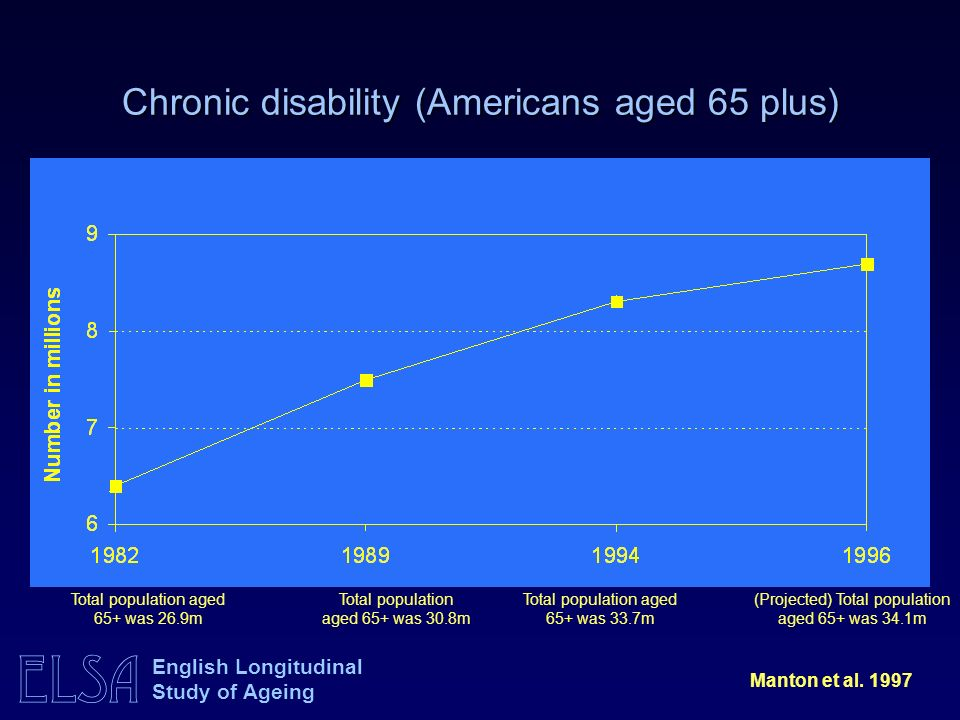ELSA English Longitudinal Study of Ageing Chronic disability (Americans aged 65 plus) Manton et al.