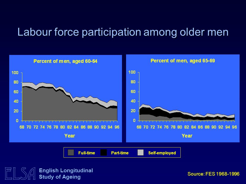ELSA English Longitudinal Study of Ageing Labour force participation among older men Full-timePart-timeSelf-employed Source: FES 1968-1996