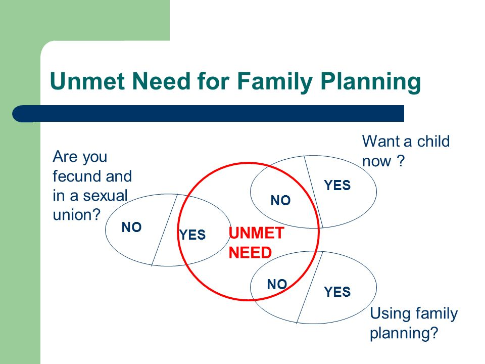Unmet Need for Family Planning NO YES NO YES NO YES Want a child now .