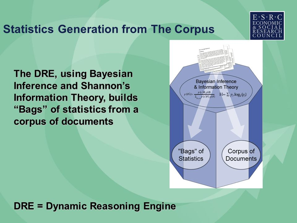 Statistics Generation from The Corpus The DRE, using Bayesian Inference and Shannons Information Theory, builds Bags of statistics from a corpus of documents DRE = Dynamic Reasoning Engine