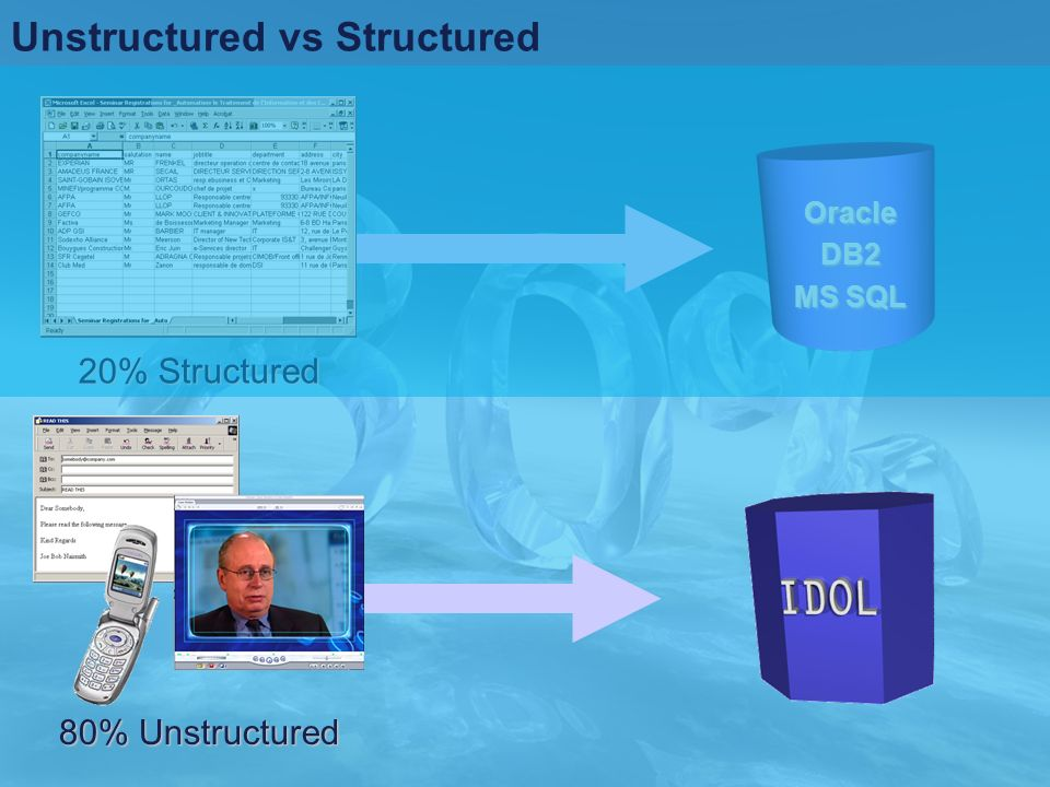 Unstructured vs Structured 80% Unstructured 20% Structured OracleDB2 MS SQL