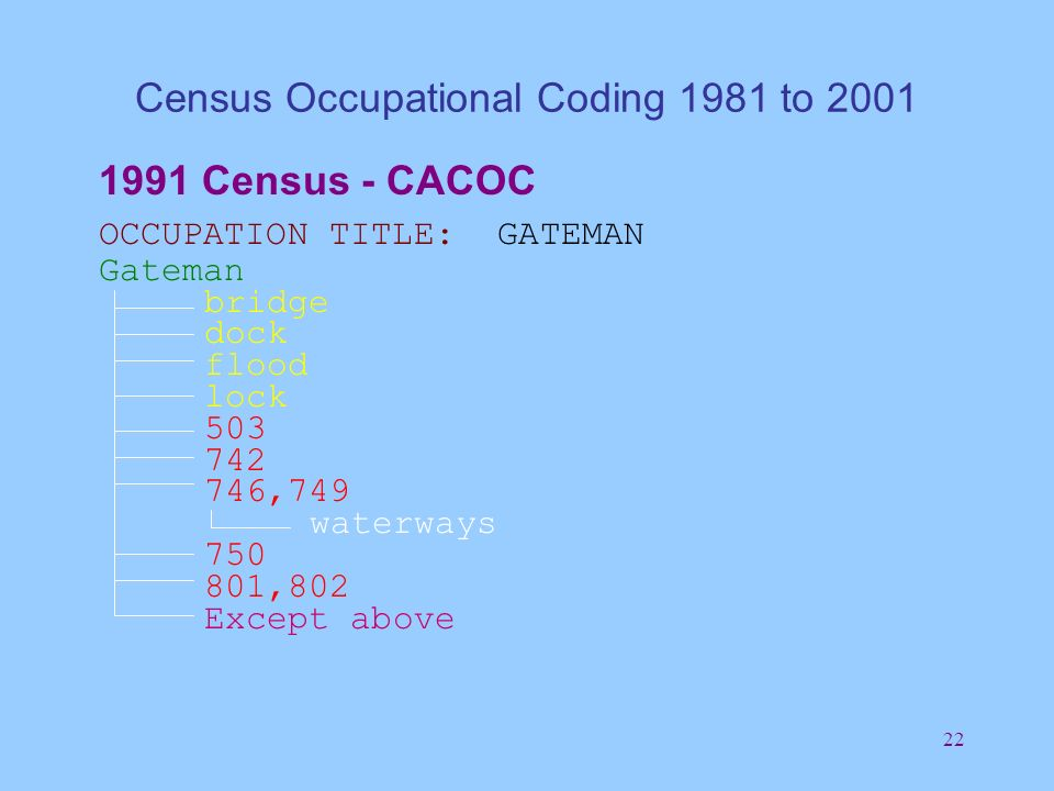 22 Census Occupational Coding 1981 to 2001 1991 Census - CACOC OCCUPATION TITLE: GATEMAN Gateman bridge dock flood lock 503 742 746,749 waterways 750 801,802 Except above