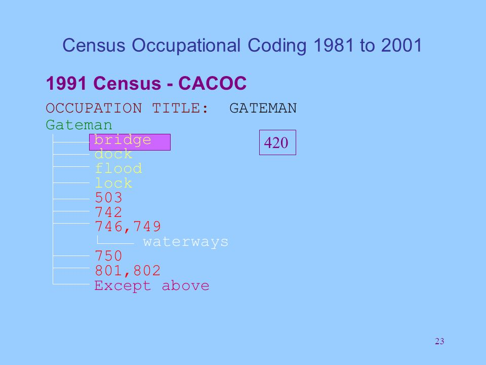 23 Census Occupational Coding 1981 to 2001 1991 Census - CACOC OCCUPATION TITLE: GATEMAN Gateman bridge dock flood lock 503 742 746,749 waterways 750 801,802 Except above 420