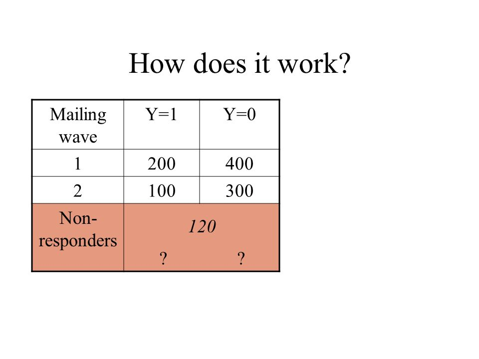 How does it work Mailing wave Y=1Y= Non- responders 120