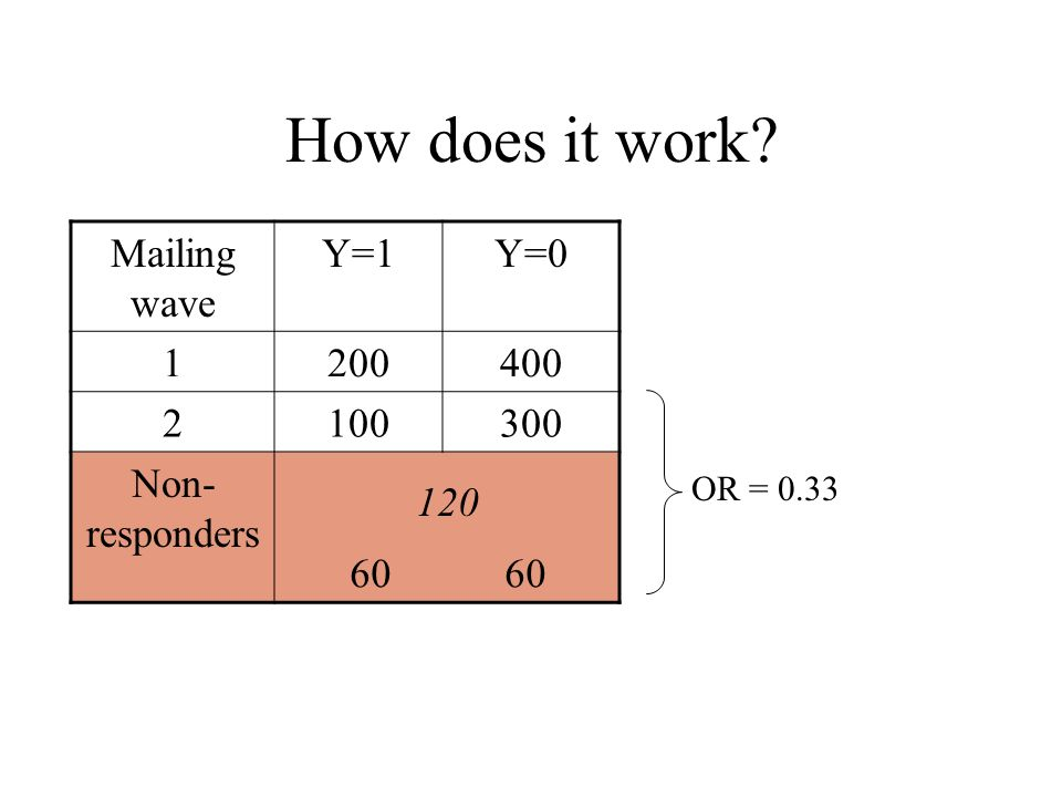 How does it work Mailing wave Y=1Y= Non- responders OR = 0.33