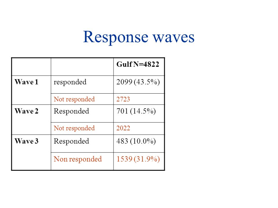 Response waves Gulf N=4822 Wave 1responded2099 (43.5%) Not responded2723 Wave 2Responded701 (14.5%) Not responded2022 Wave 3Responded483 (10.0%) Non responded1539 (31.9%)