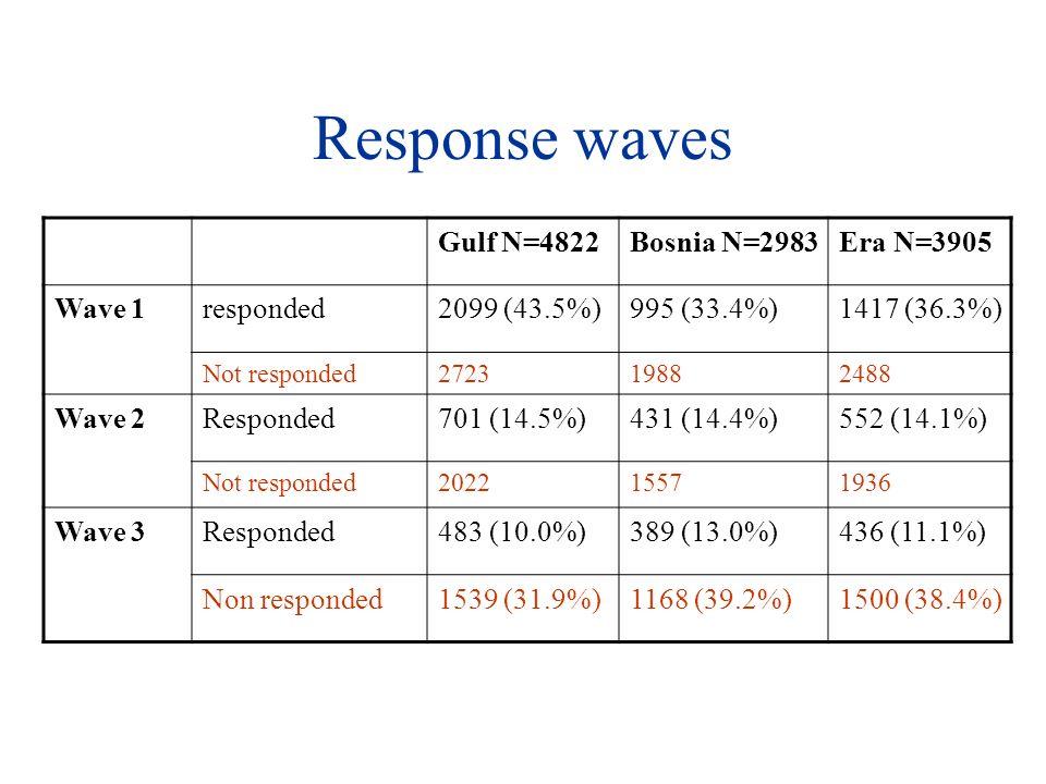 Response waves Gulf N=4822Bosnia N=2983Era N=3905 Wave 1responded2099 (43.5%)995 (33.4%)1417 (36.3%) Not responded272319882488 Wave 2Responded701 (14.5%)431 (14.4%)552 (14.1%) Not responded202215571936 Wave 3Responded483 (10.0%)389 (13.0%)436 (11.1%) Non responded1539 (31.9%)1168 (39.2%)1500 (38.4%)