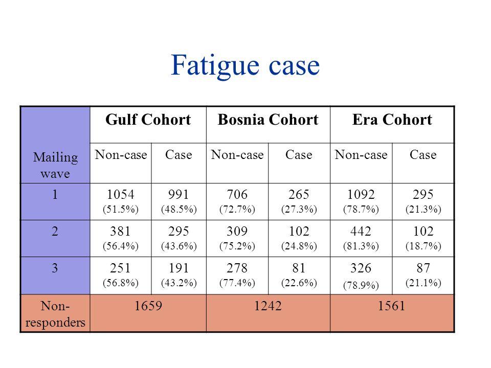 Fatigue case Mailing wave Gulf CohortBosnia CohortEra Cohort Non-caseCaseNon-caseCaseNon-caseCase 11054 (51.5%) 991 (48.5%) 706 (72.7%) 265 (27.3%) 1092 (78.7%) 295 (21.3%) 2381 (56.4%) 295 (43.6%) 309 (75.2%) 102 (24.8%) 442 (81.3%) 102 (18.7%) 3251 (56.8%) 191 (43.2%) 278 (77.4%) 81 (22.6%) 326 (78.9%) 87 (21.1%) Non- responders 165912421561