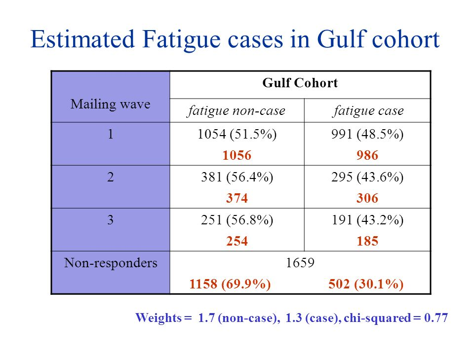 Estimated Fatigue cases in Gulf cohort Mailing wave Gulf Cohort fatigue non-case fatigue case 11054 (51.5%) 1056 991 (48.5%) 986 2381 (56.4%) 374 295 (43.6%) 306 3251 (56.8%) 254 191 (43.2%) 185 Non-responders1659 1158 (69.9%) 502 (30.1%) Weights = 1.7 (non-case), 1.3 (case), chi-squared = 0.77