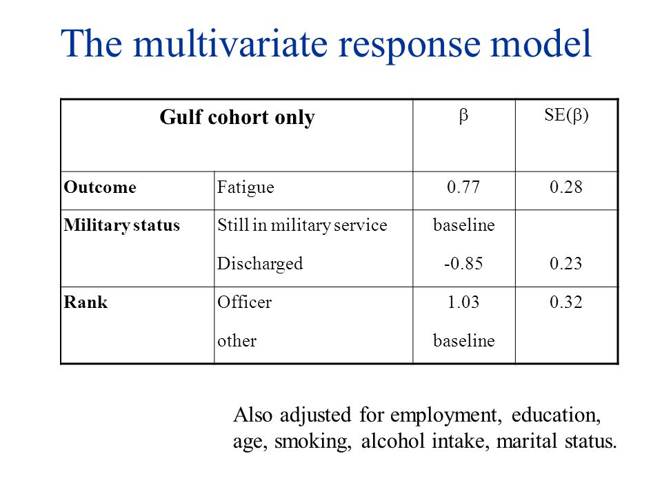 The multivariate response model Gulf cohort only SE( ) OutcomeFatigue0.770.28 Military statusStill in military servicebaseline Discharged-0.850.23 RankOfficer1.030.32 otherbaseline Also adjusted for employment, education, age, smoking, alcohol intake, marital status.