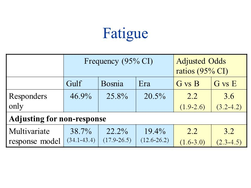 Fatigue Frequency (95% CI)Adjusted Odds ratios (95% CI) GulfBosniaEraG vs BG vs E Responders only 46.9%25.8%20.5%2.2 ( ) 3.6 ( ) Adjusting for non-response Multivariate response model 38.7% ( ) 22.2% ( ) 19.4% ( ) 2.2 ( ) 3.2 ( )