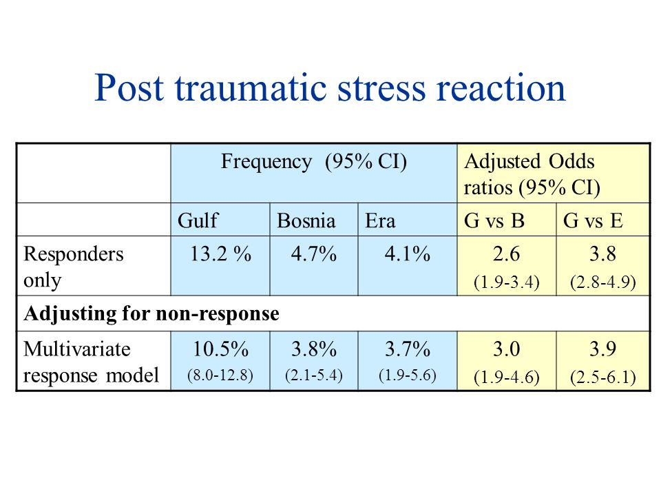 Post traumatic stress reaction Frequency (95% CI)Adjusted Odds ratios (95% CI) GulfBosniaEraG vs BG vs E Responders only 13.2 %4.7%4.1%2.6 (1.9-3.4) 3.8 (2.8-4.9) Adjusting for non-response Multivariate response model 10.5% (8.0-12.8) 3.8% (2.1-5.4) 3.7% (1.9-5.6) 3.0 (1.9-4.6) 3.9 (2.5-6.1)