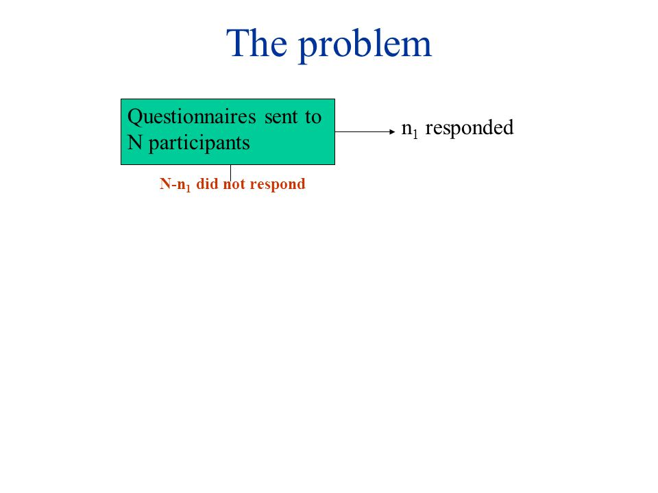 The problem Questionnaires sent to N participants n 1 responded N-n 1 did not respond