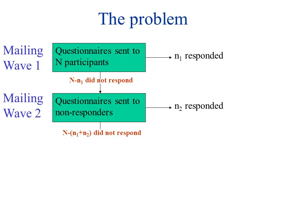 The problem Questionnaires sent to N participants n 1 responded N-n 1 did not respond Questionnaires sent to non-responders N-(n 1 +n 2 ) did not respond n 2 responded Mailing Wave 1 Mailing Wave 2