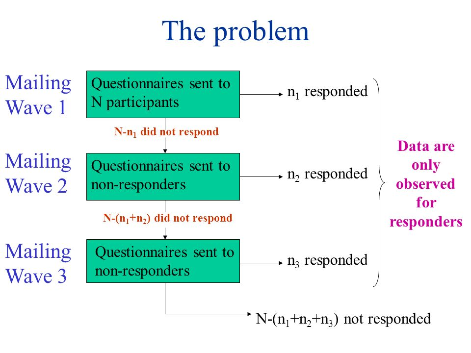 The problem Questionnaires sent to N participants n 1 responded N-n 1 did not respond Questionnaires sent to non-responders N-(n 1 +n 2 ) did not respond n 3 responded n 2 responded Questionnaires sent to non-responders N-(n 1 +n 2 +n 3 ) not responded Mailing Wave 1 Mailing Wave 2 Mailing Wave 3 Data are only observed for responders