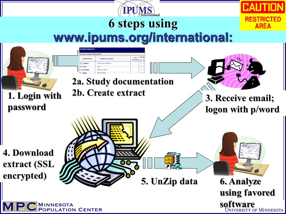 6 steps using www.ipums.org/international: 2a. Study documentation 2b. Create extract 3. Receive email; logon with p/word 4. Download extract (SSL enc