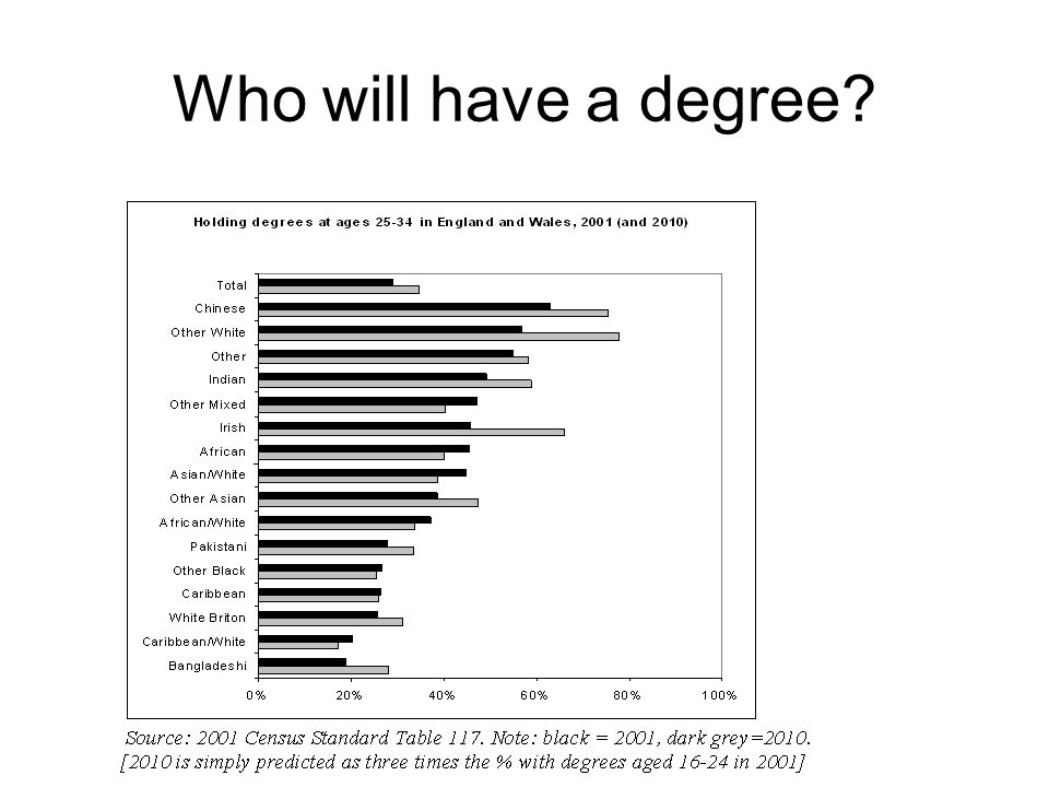 Who will have a degree?