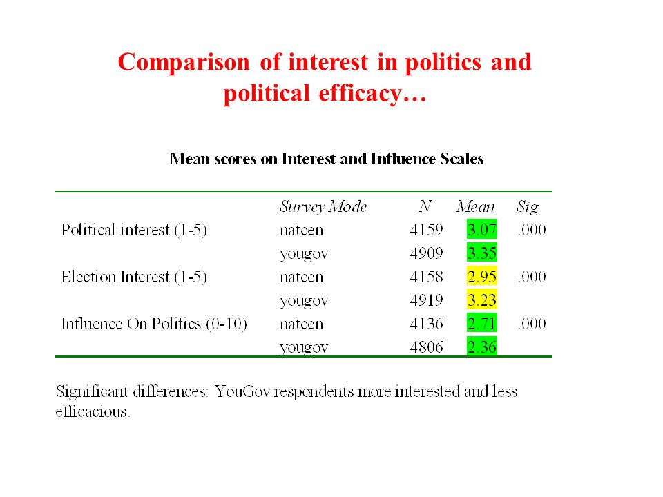 Comparison of interest in politics and political efficacy…