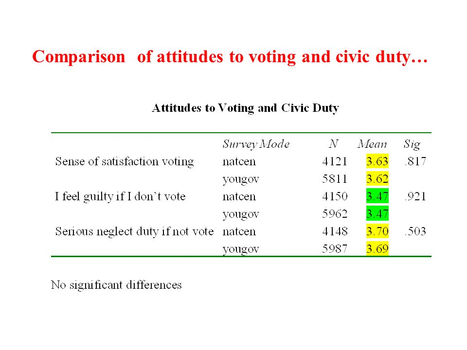Comparison of attitudes to voting and civic duty…