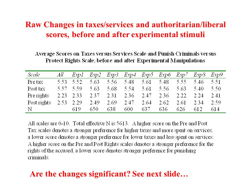 Raw Changes in taxes/services and authoritarian/liberal scores, before and after experimental stimuli Are the changes significant.