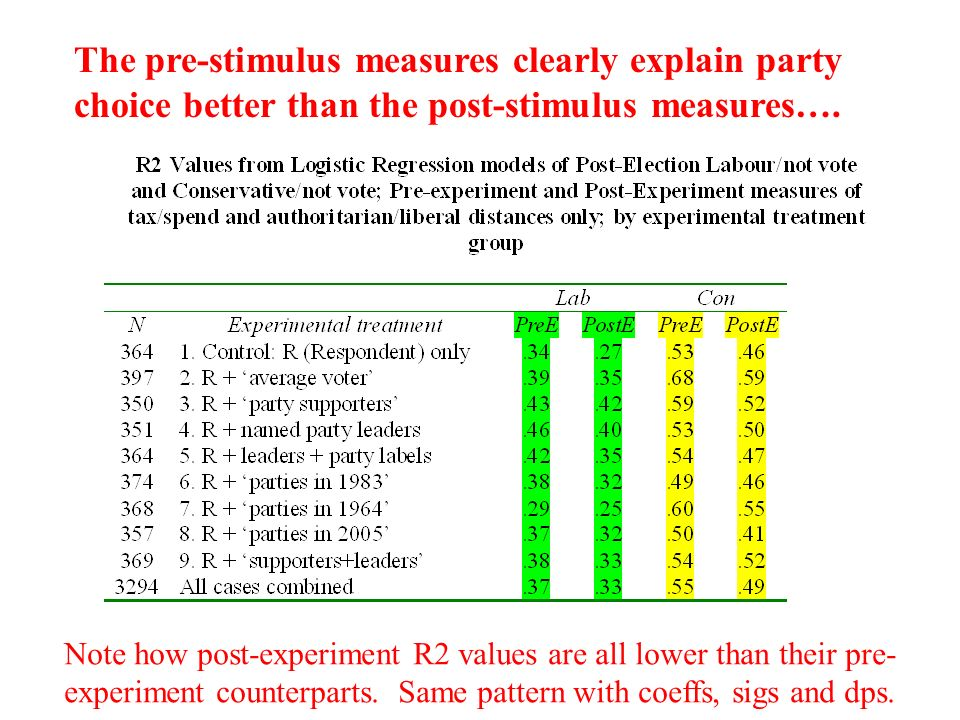 The pre-stimulus measures clearly explain party choice better than the post-stimulus measures….