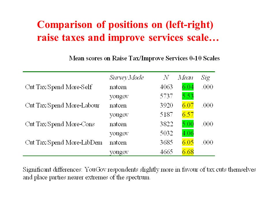 Comparison of positions on (left-right) raise taxes and improve services scale…