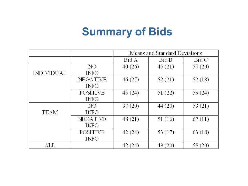 Summary of Bids