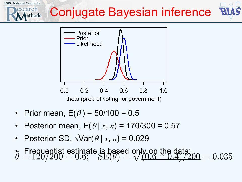 Conjugate Bayesian inference Prior mean, E( ) = 50/100 = 0.5 Posterior mean, E( | x, n ) = 170/300 = 0.57 Posterior SD, Var( | x, n ) = 0.029 Frequent