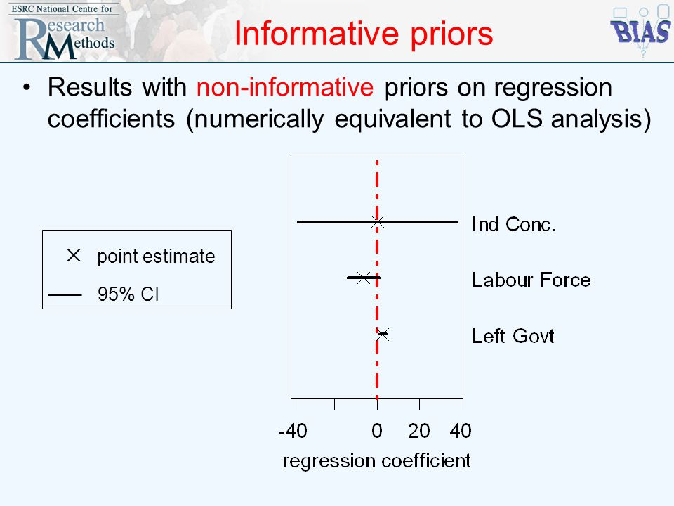 Informative priors Results with non-informative priors on regression coefficients (numerically equivalent to OLS analysis) point estimate ___ 95% CI