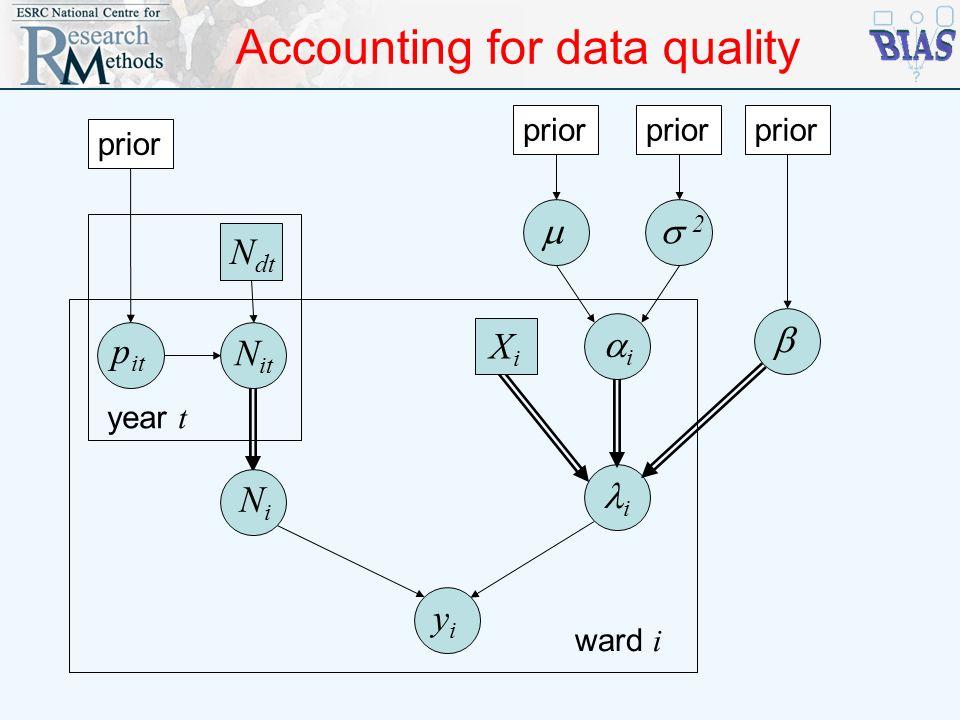 Accounting for data quality i 2 i prior XiXi yiyi ward i N it p it N dt year t prior NiNi