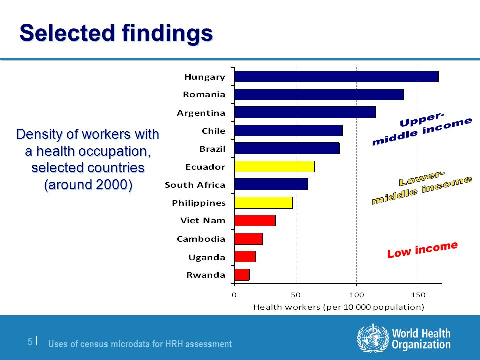 Uses of census microdata for HRH assessment 5 |5 | Selected findings Density of workers with a health occupation, selected countries (around 2000)