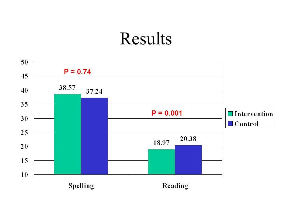 Sensitivity analysis Phonics meta-analysis had significant heterogeneity.