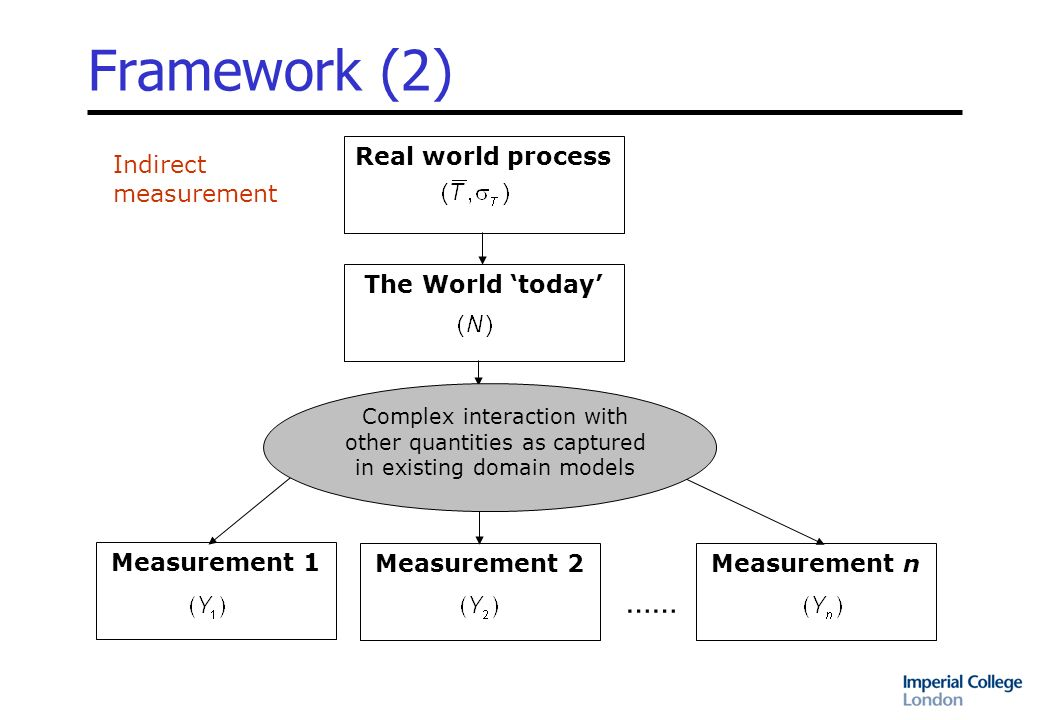 Framework (3) Given –direct measurements (X 1, X 2,…,X n ) and –indirect measurements (Y 1,Y 2,…,Y n ) And assumptions/models describing –natural variation –the errors associated with different measurement processes –the structural relationships between direct and indirect measurements and underlying quantities Estimate –The most likely values of the parameters of the underlying process