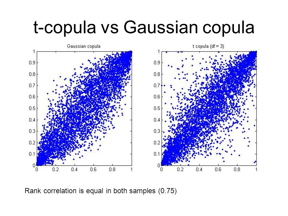 t-copula vs Gaussian copula Rank correlation is equal in both samples (0.75)