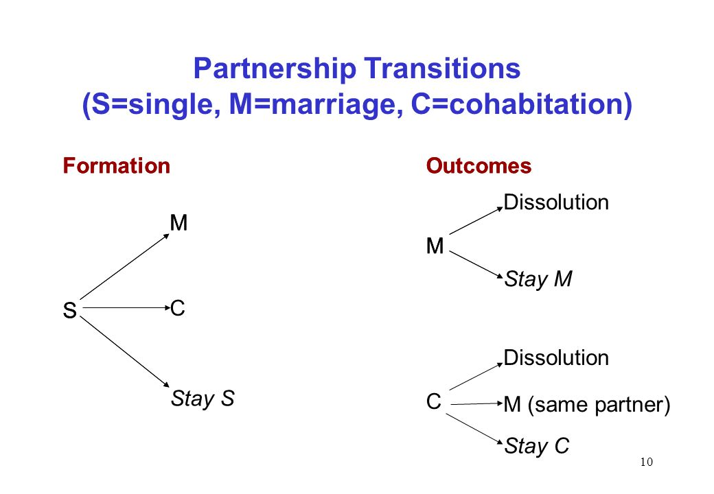 10 S Stay S M Dissolution Stay M M Formation Partnership Transitions (S=single, M=marriage, C=cohabitation) Outcomes S M FormationOutcomes Dissolution Stay C C M M (same partner) C
