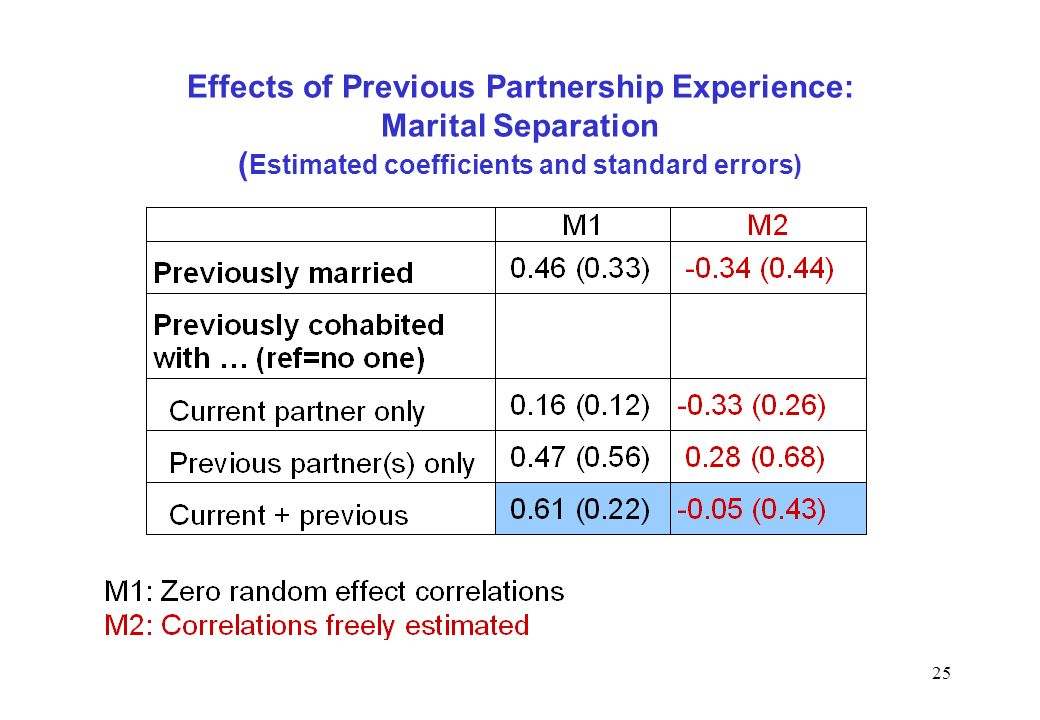 25 Effects of Previous Partnership Experience: Marital Separation ( Estimated coefficients and standard errors)