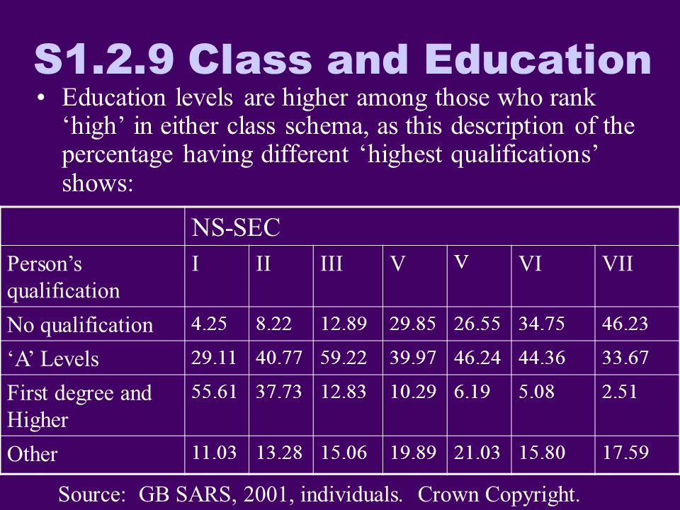 S1.2.9 Class and Education Education levels are higher among those who rank high in either class schema, as this description of the percentage having different highest qualifications shows: Source: GB SARS, 2001, individuals.