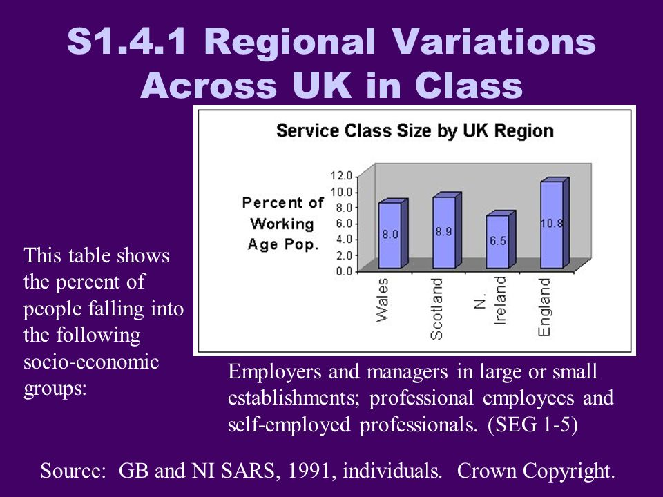 S1.4.1 Regional Variations Across UK in Class Source: GB and NI SARS, 1991, individuals.