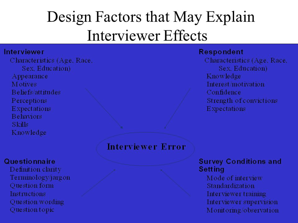 Design Factors that May Explain Interviewer Effects