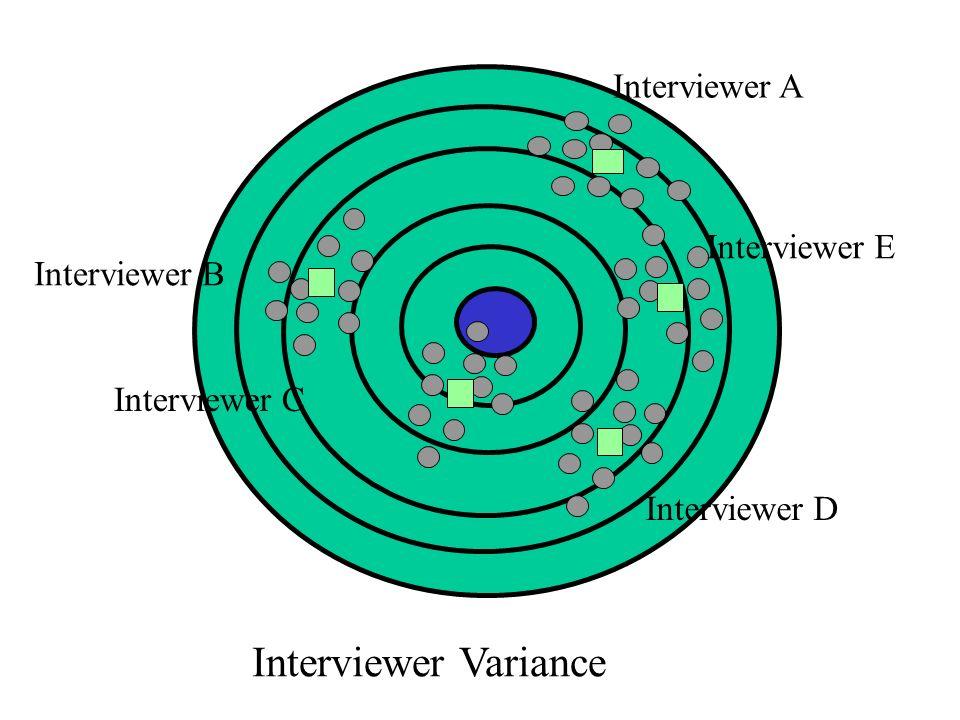 Interviewer Variance Interviewer A Interviewer B Interviewer C Interviewer D Interviewer E