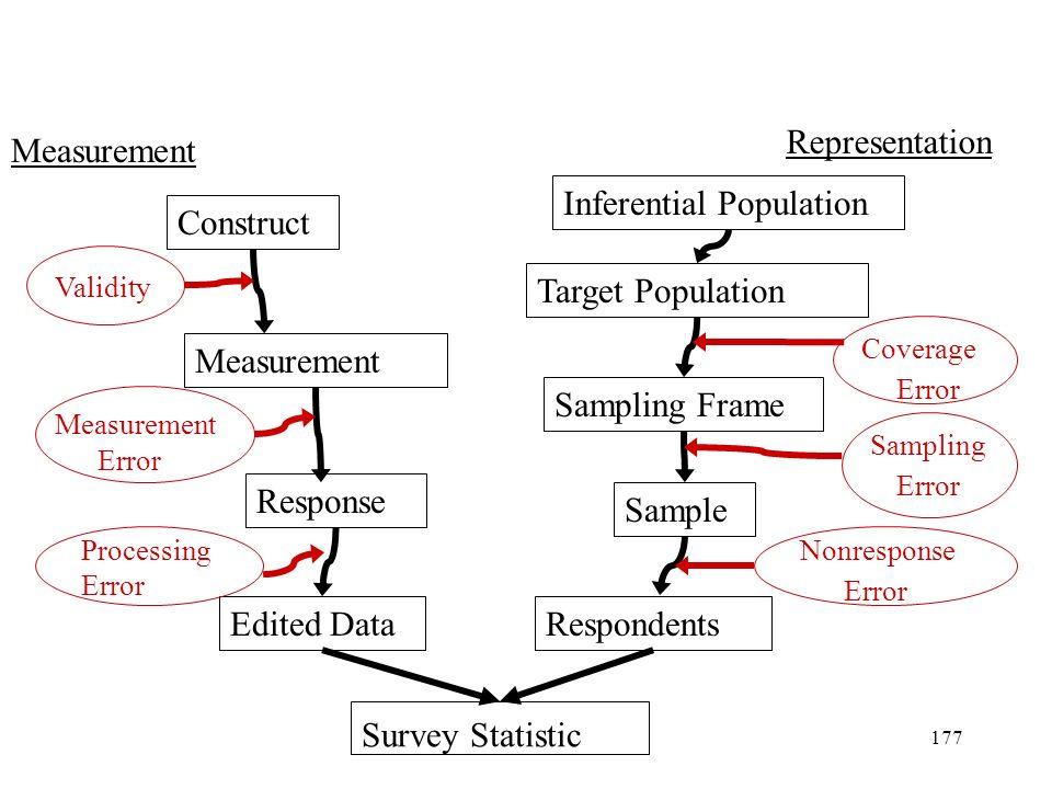 177 Construct Inferential Population Measurement Response Target Population Sampling Frame Sample Validity Measurement Error Coverage Error Sampling E