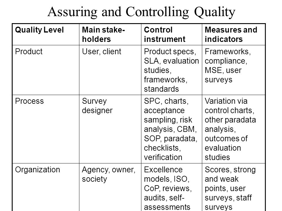 Assuring and Controlling Quality Quality LevelMain stake- holders Control instrument Measures and indicators ProductUser, clientProduct specs, SLA, ev